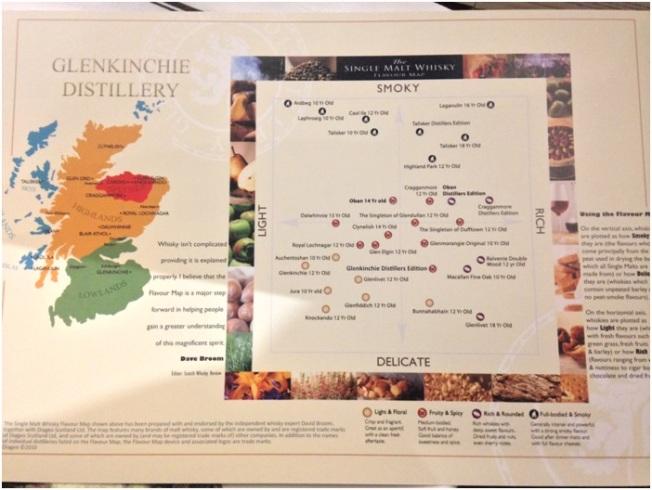 İskoçya'nın bölgelerine gore farklı viskiler üretiliyor, mesela daha dumanlı, ya da daha meyvalı gibi.